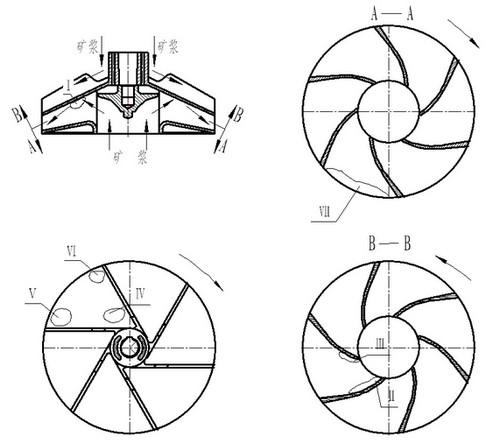 機械攪拌式浮選機葉輪磨損因素
